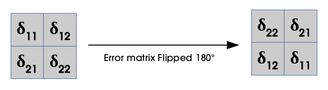flipped error matrix
